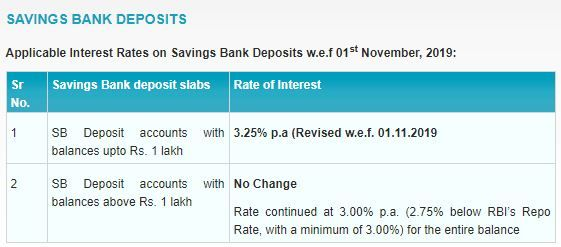 SBI interest rate